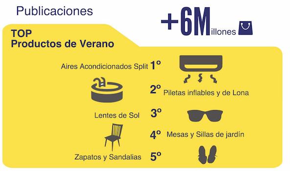 Cultura Geek Argentinos Compras Verano