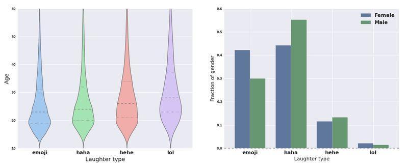 Estos son los datos que comparte este estudio de Facebook
