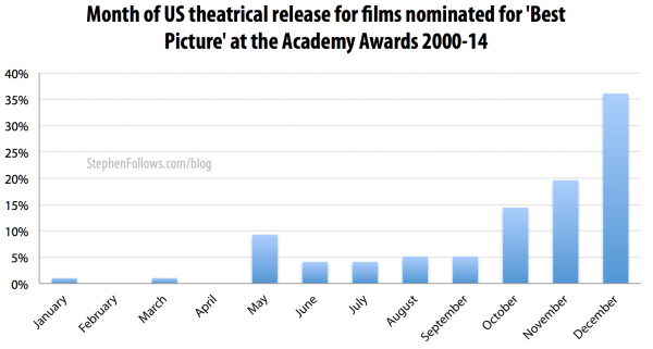 us-theatrical-release-at-academy-awards-2000-14