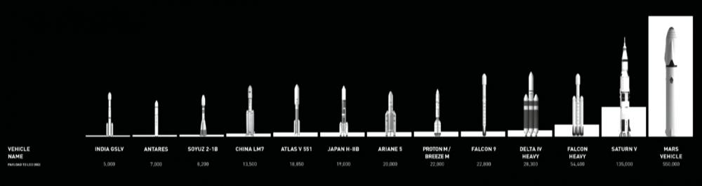 Tamaño y potencia de los cohetes en comparativa con los de SpaceX.
