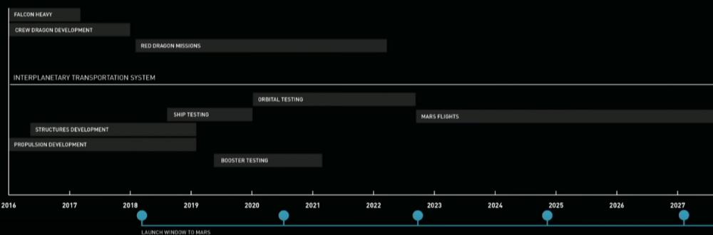 Linea de tiempo de las etapas del proyecto a Marte de SpaceX.