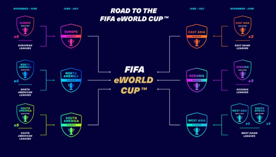 Global Series FIFA 21