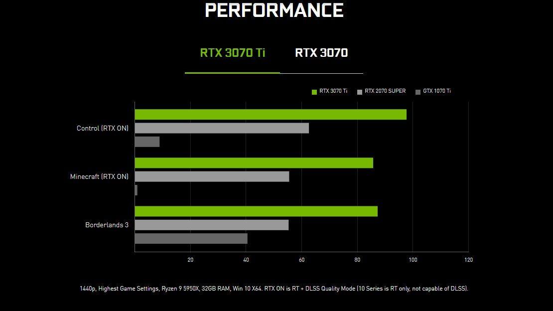 RTX 3070 TI Review Comparativa RTX3070 www.culturageek.com.ar